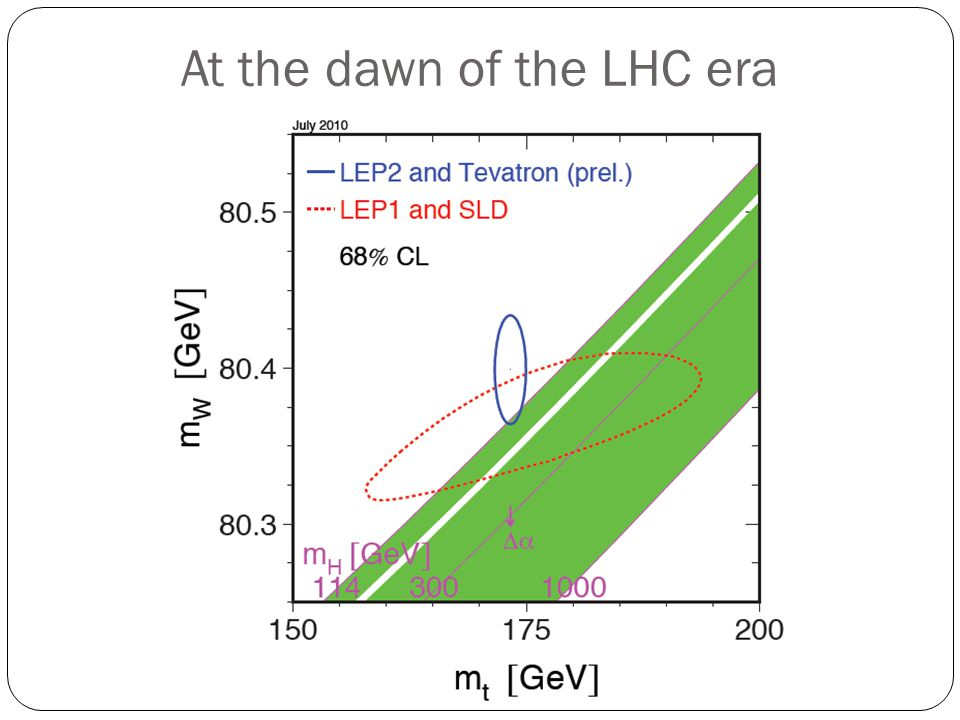 At the dawn of the LHC era