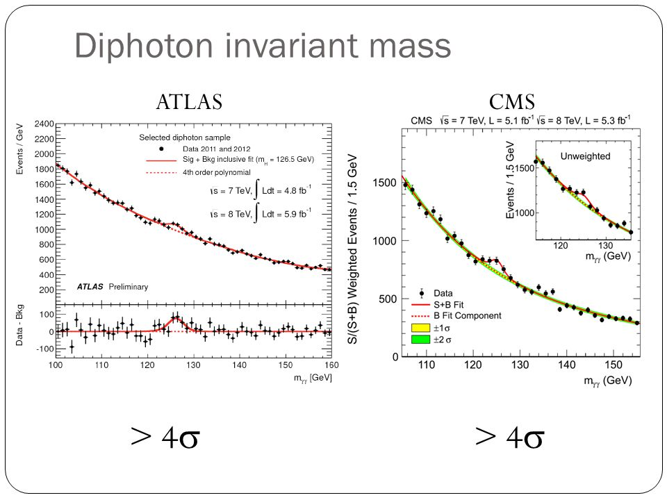 Diphoton invariant mass