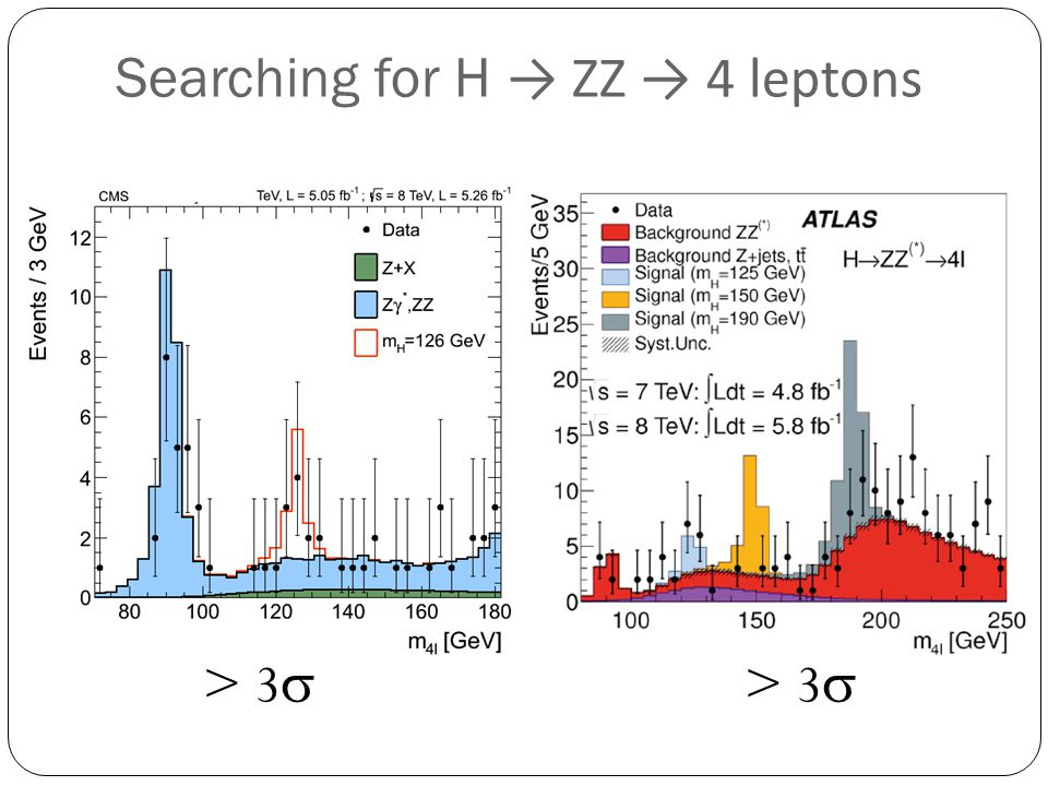 Searching for H → ZZ → 4 leptons
