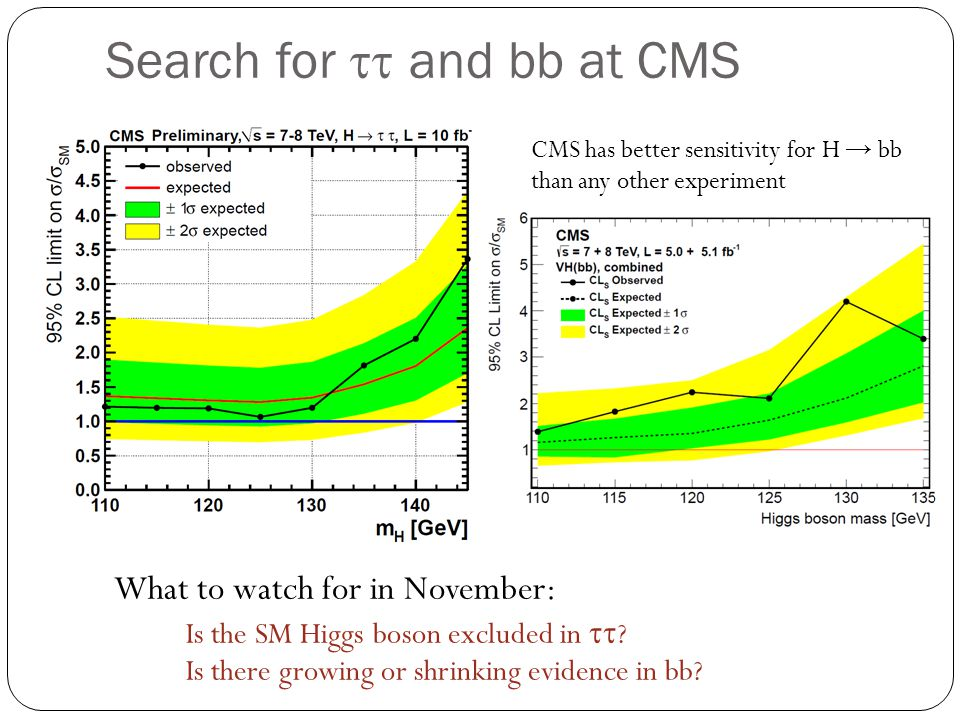 Search for tt and bb at CMS