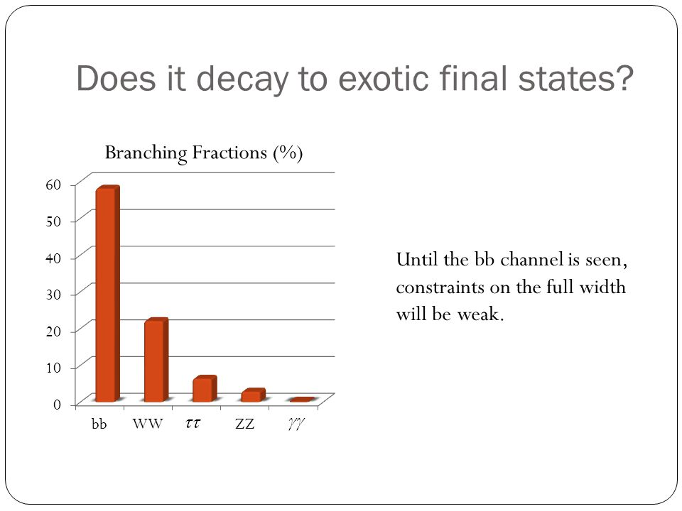 Does it decay to exotic final states