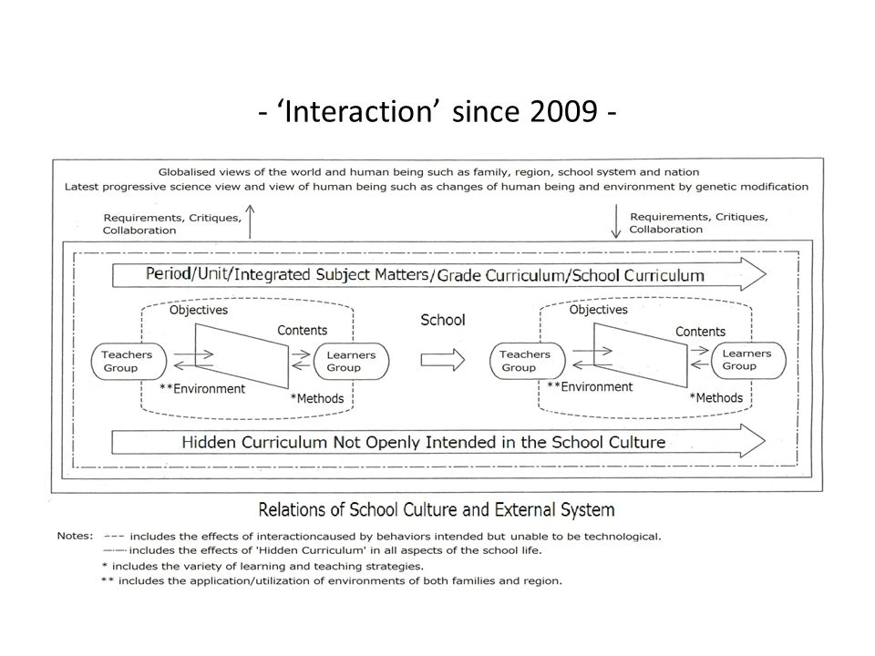 - 'Interaction' since 2009 -