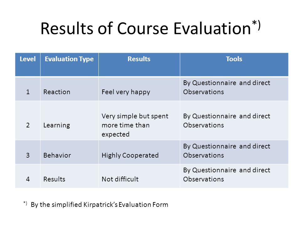 Results of Course Evaluation*)