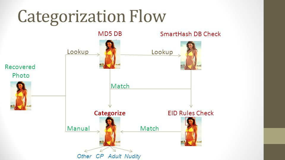 Categorization Flow MD5 DB Check SmartHash DB Check Lookup Lookup
