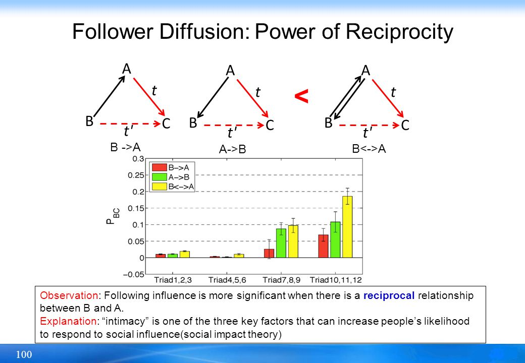 Follower Diffusion: Power of Reciprocity