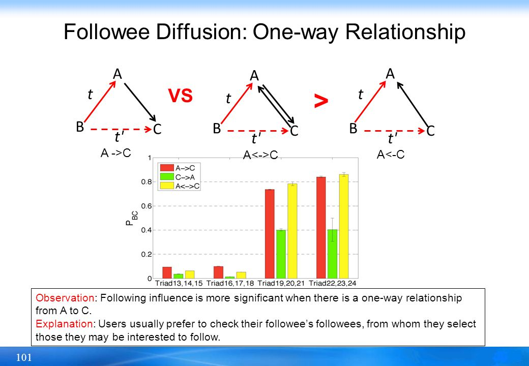 Followee Diffusion: One-way Relationship