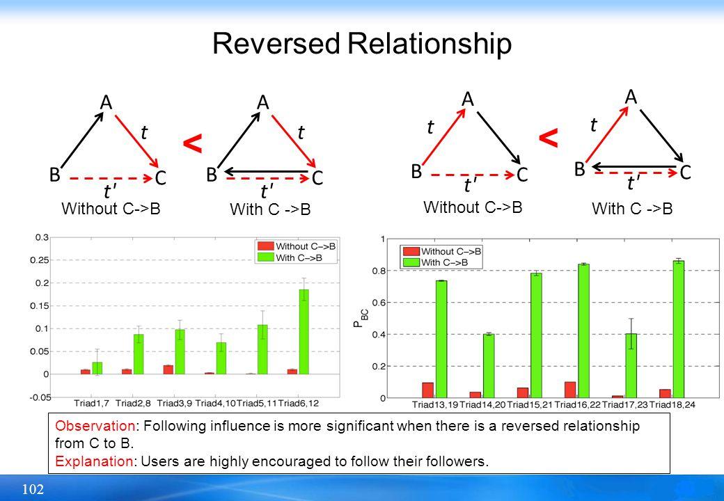 Reversed Relationship