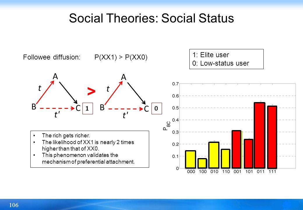 Social Theories: Social Status