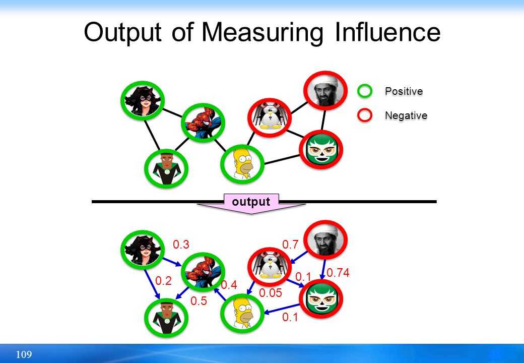 Output of Measuring Influence