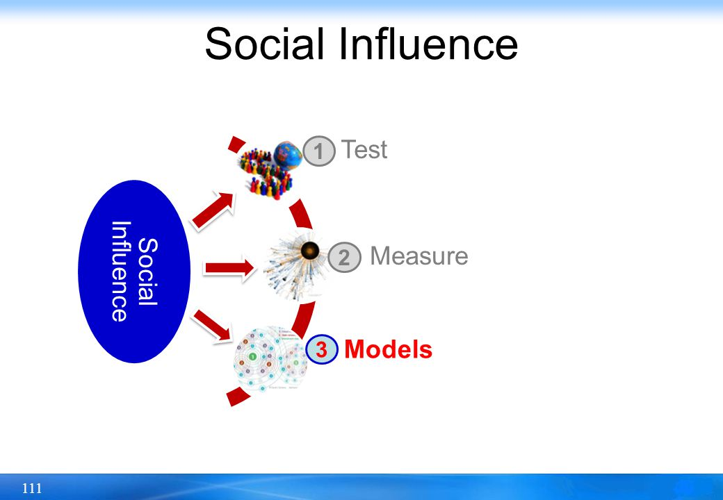 Social Influence Social Influence Test Measure Models 1 2 3