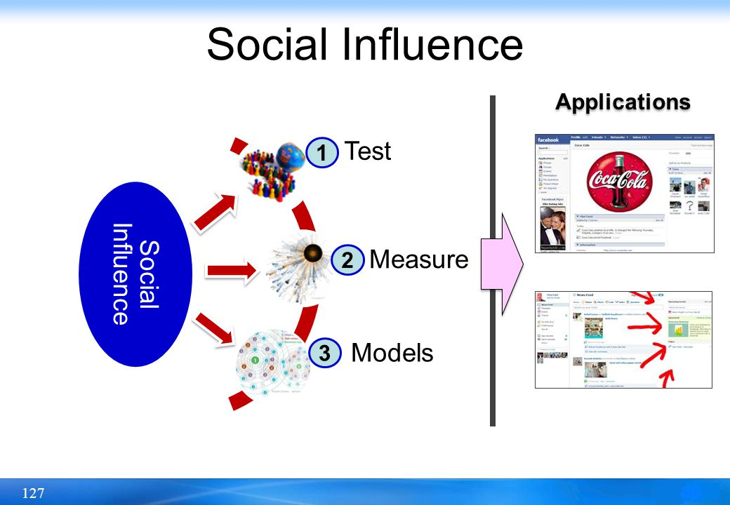 Social Influence Test Social Influence Measure Models Applications 1 2