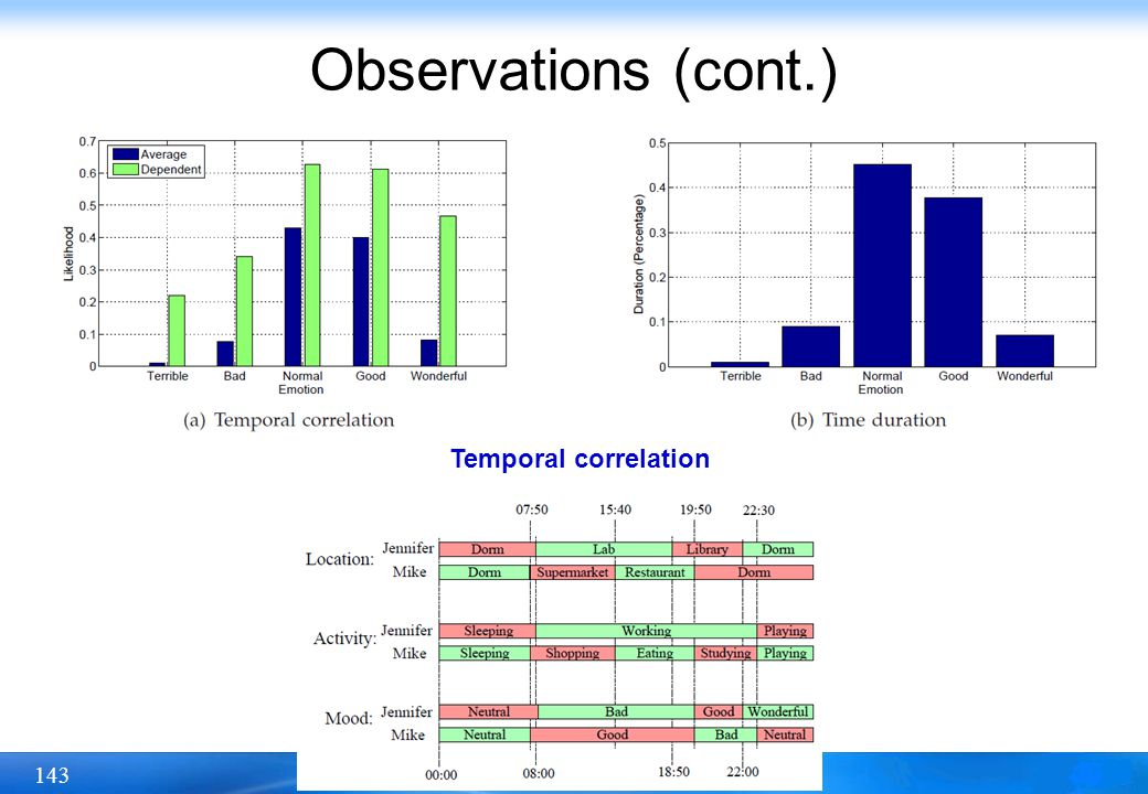 Observations (cont.) Temporal correlation