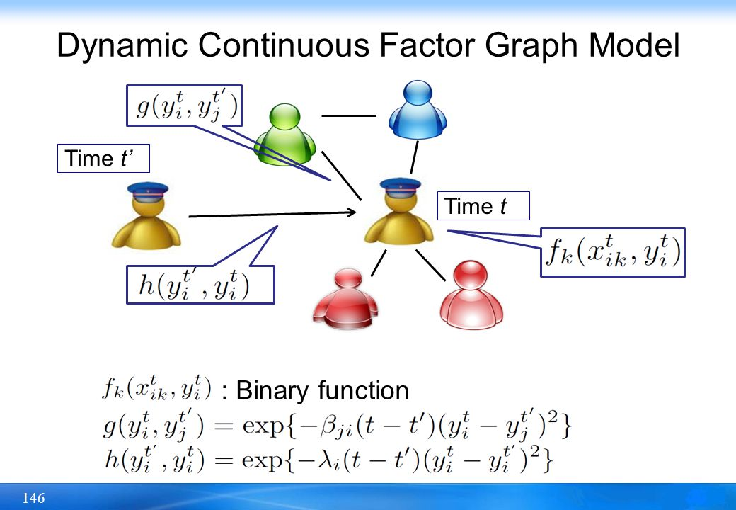 Dynamic Continuous Factor Graph Model
