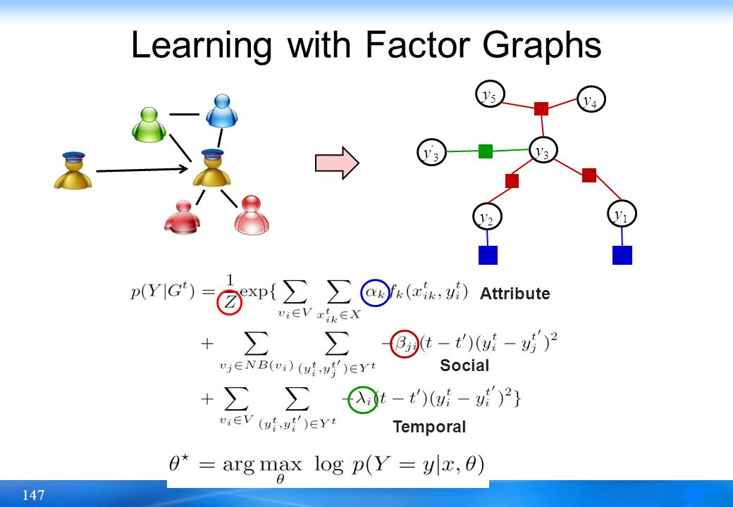 Learning with Factor Graphs