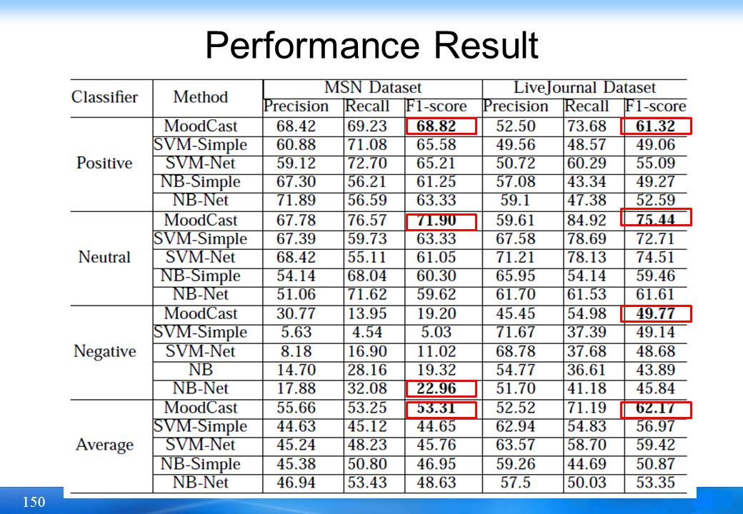 Performance Result