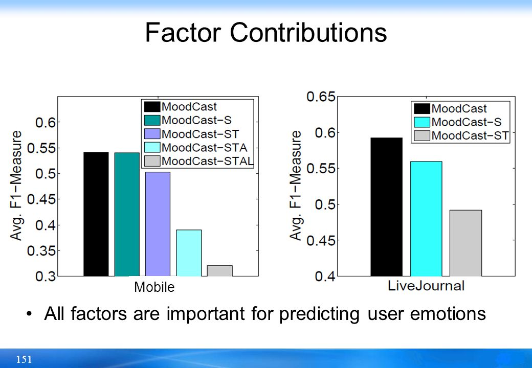 Factor Contributions