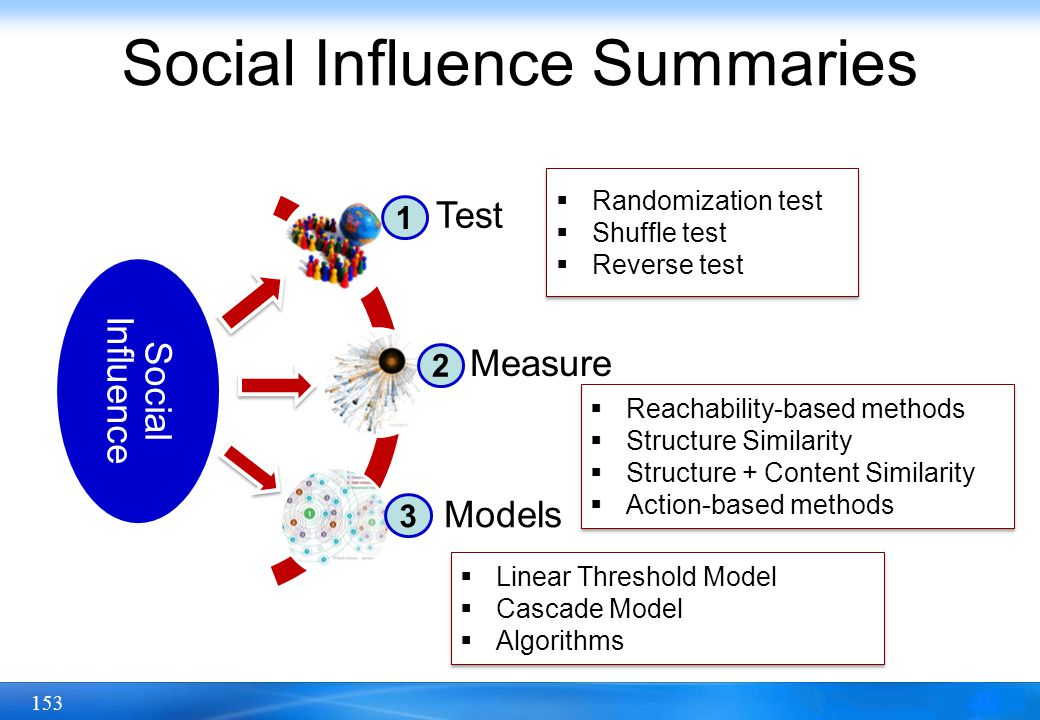 Social Influence Summaries
