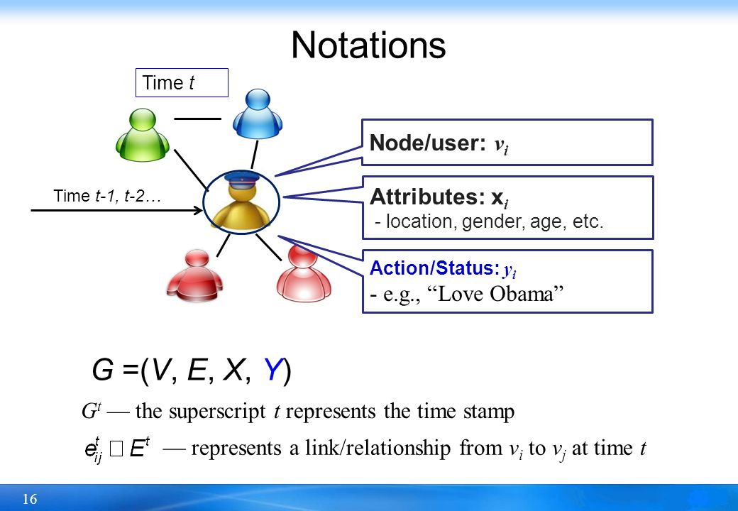 Notations G =(V, E, X, Y) Node/user: vi Attributes: xi