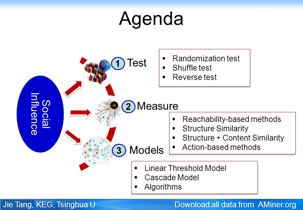 Agenda Test Social Influence Measure Models 1 2 3 Randomization test