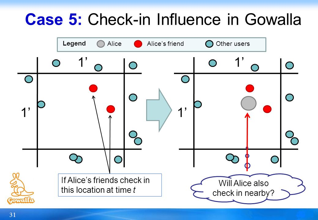 Case 5: Check-in Influence in Gowalla