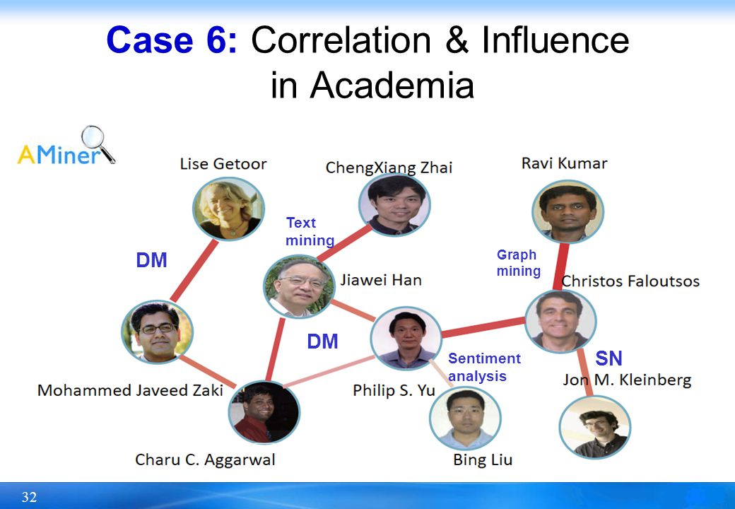 Case 6: Correlation & Influence in Academia