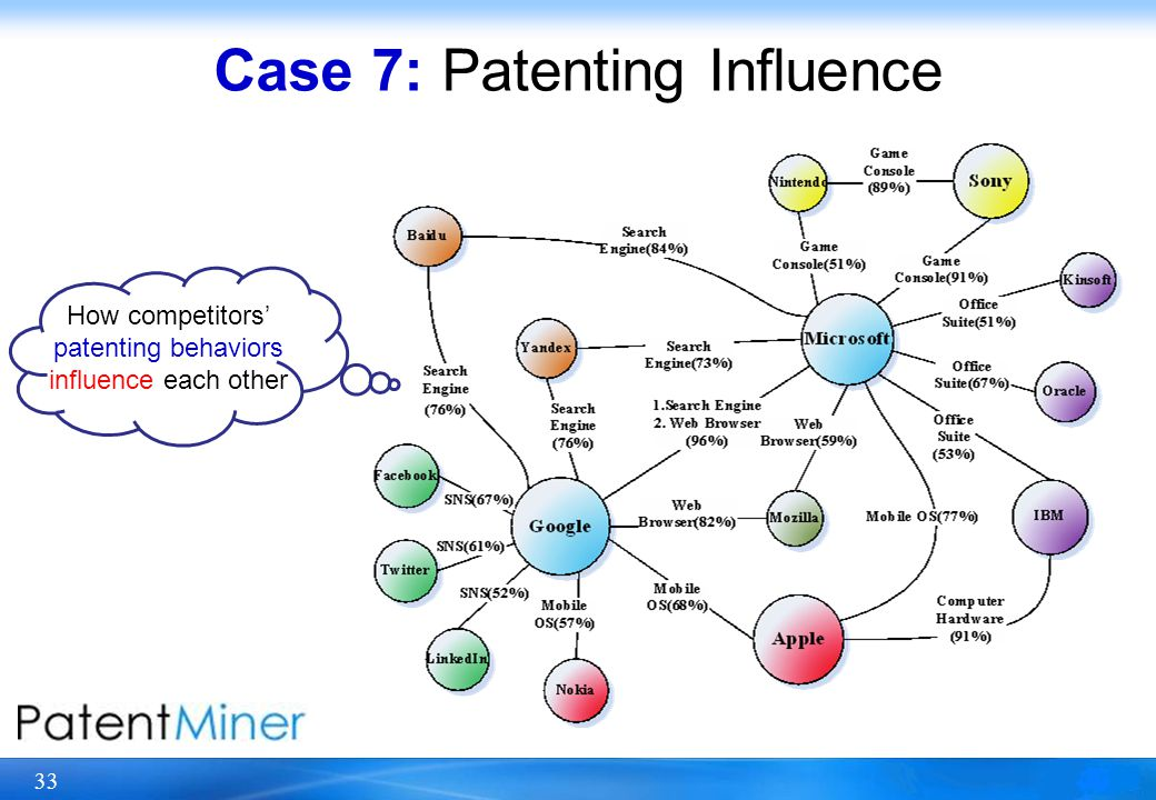 Case 7: Patenting Influence