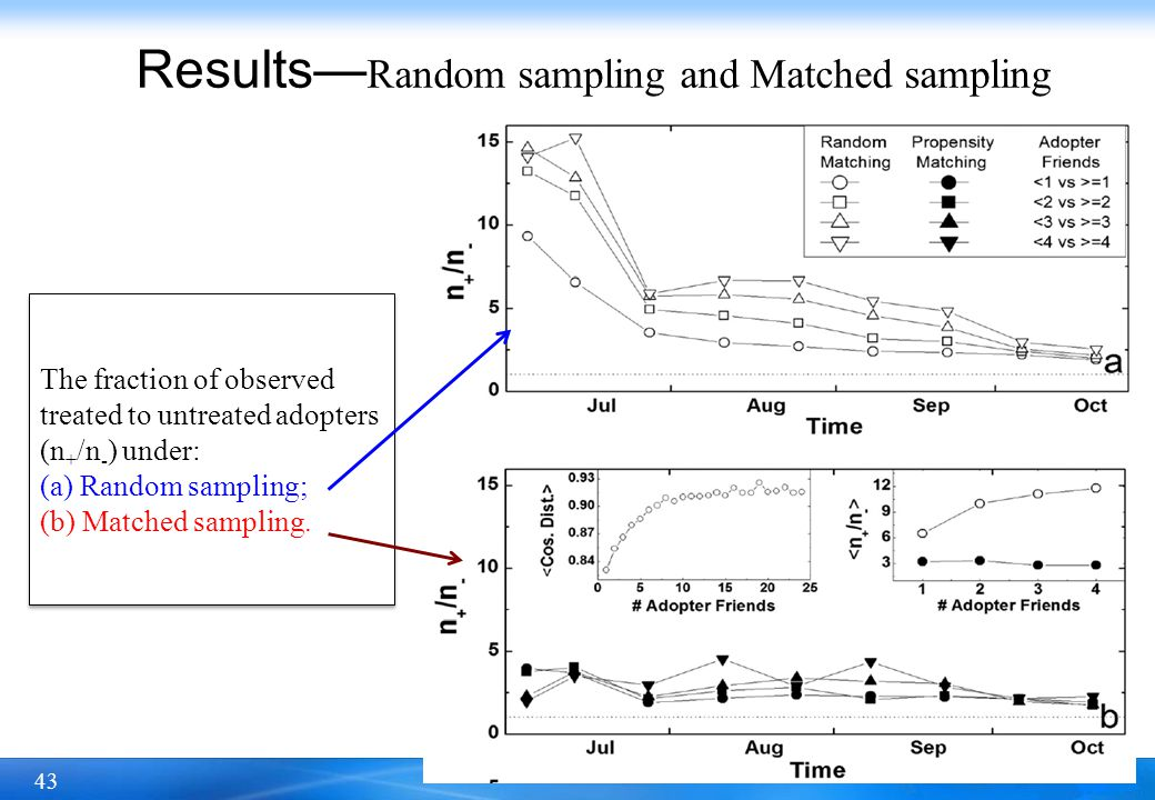 Results—Random sampling and Matched sampling