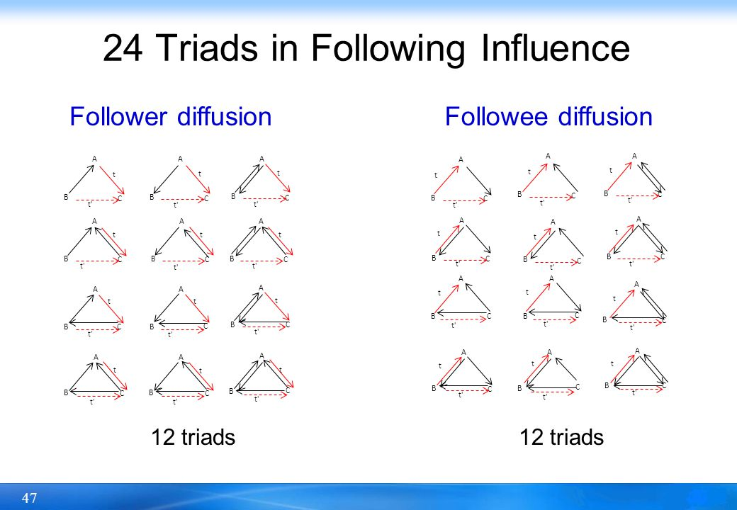 24 Triads in Following Influence