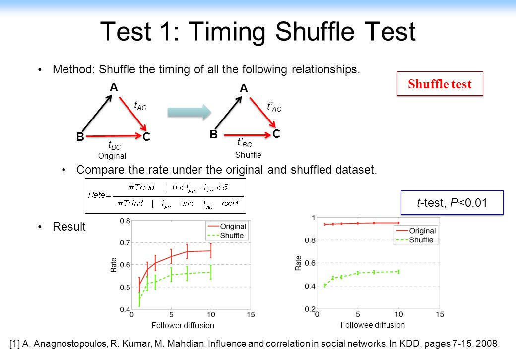 Test 1: Timing Shuffle Test