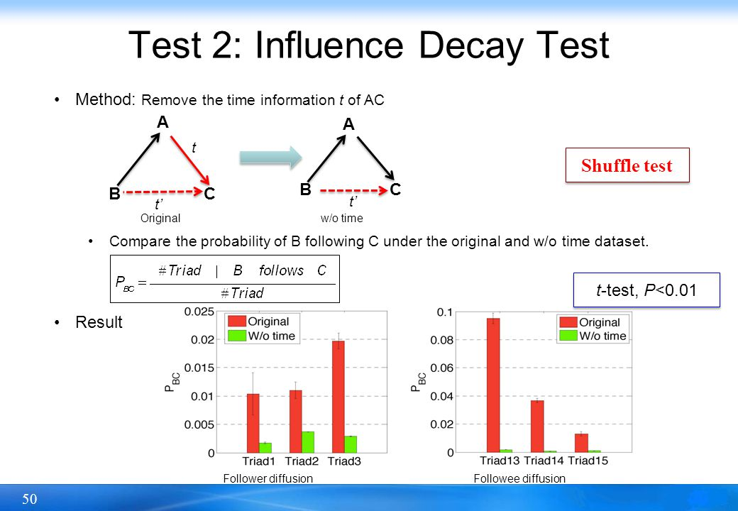 Test 2: Influence Decay Test