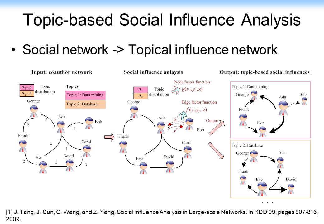 Topic-based Social Influence Analysis