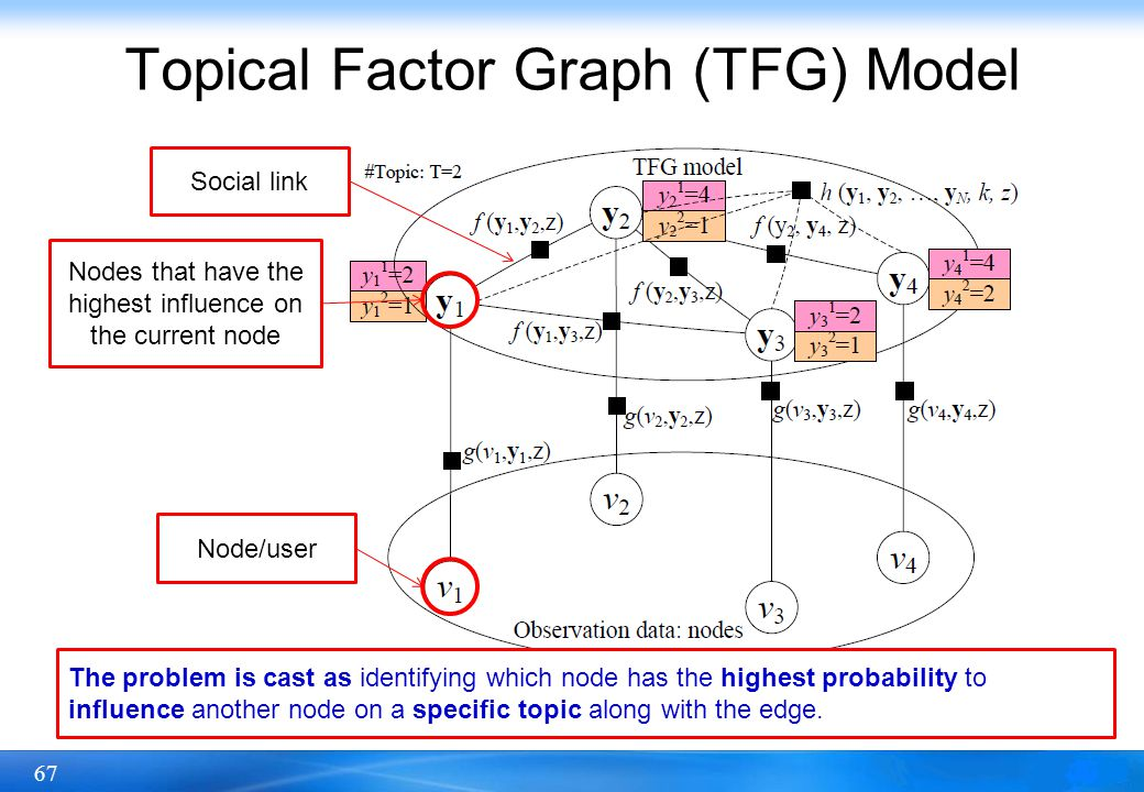 Topical Factor Graph (TFG) Model