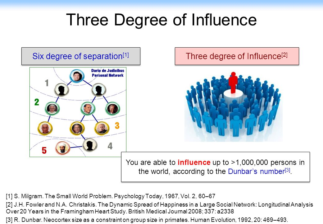 Three Degree of Influence