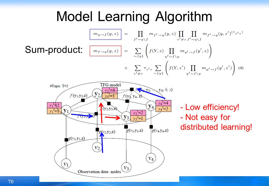 Model Learning Algorithm
