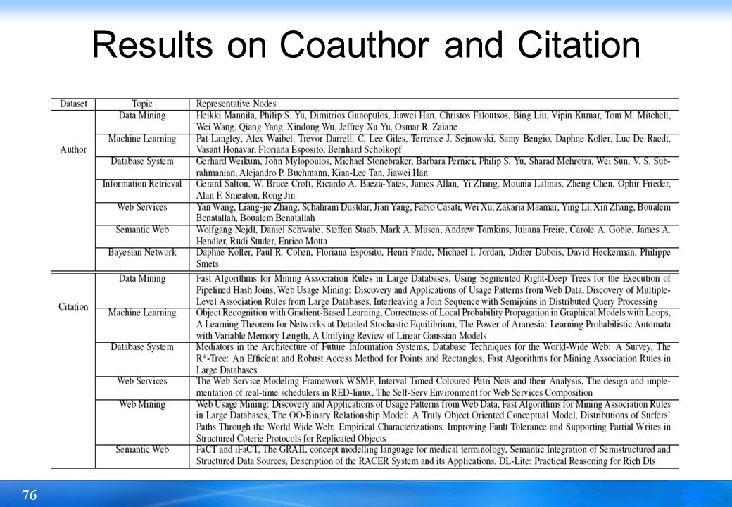 Results on Coauthor and Citation