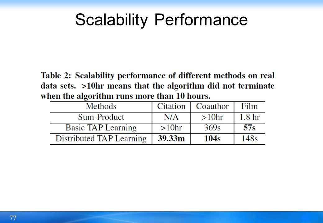 Scalability Performance