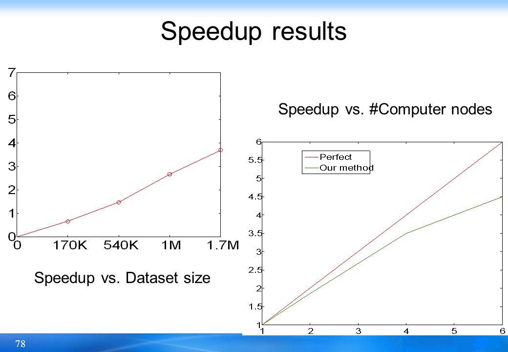 Speedup results Speedup vs. #Computer nodes Speedup vs. Dataset size