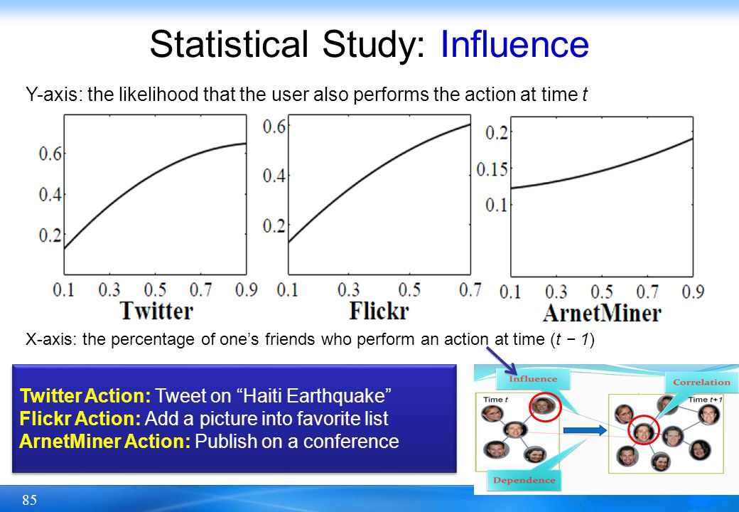 Statistical Study: Influence
