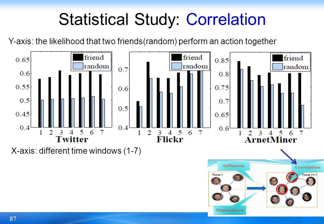 Statistical Study: Correlation