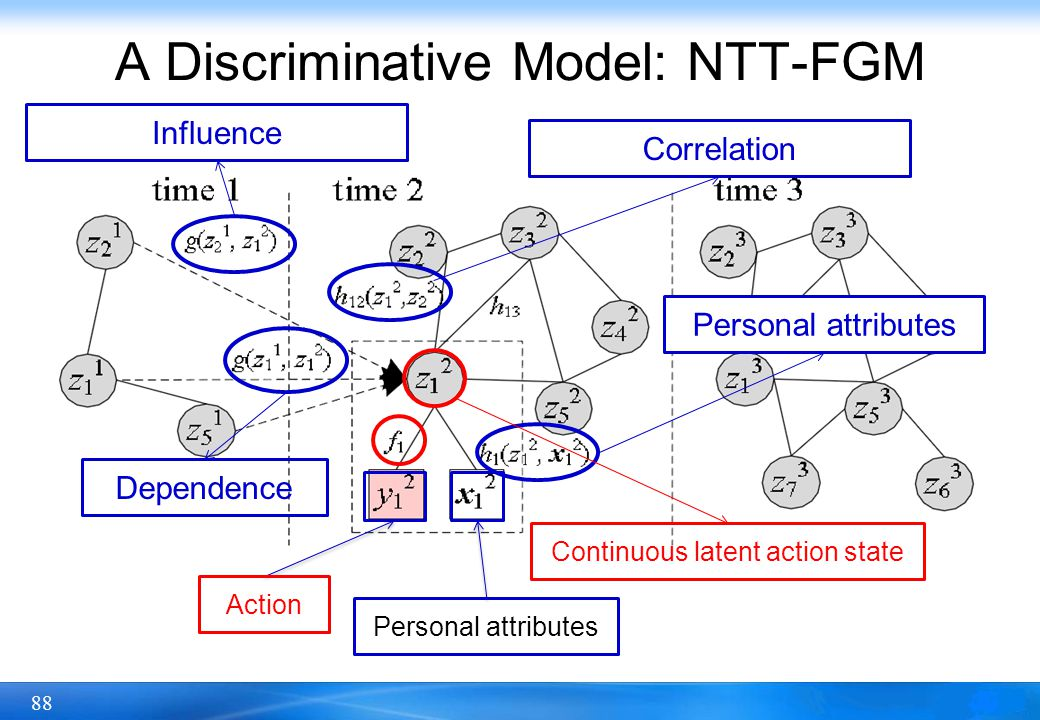 A Discriminative Model: NTT-FGM