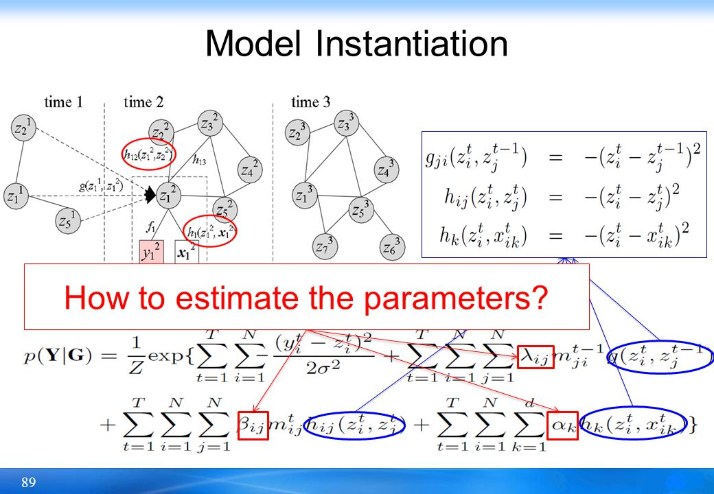 How to estimate the parameters