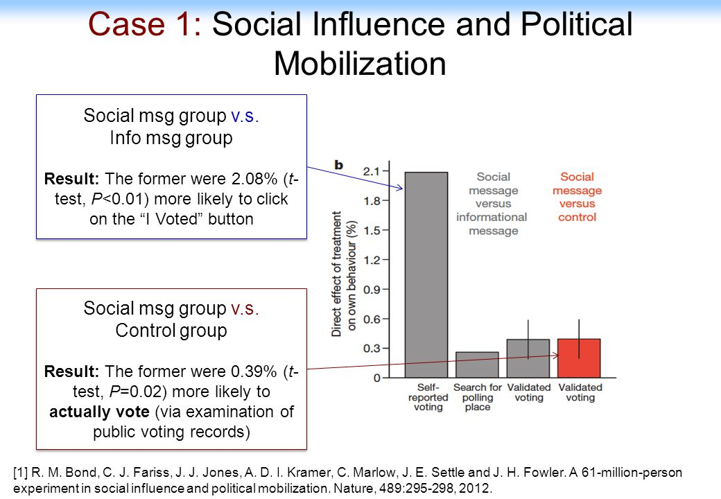 Case 1: Social Influence and Political Mobilization