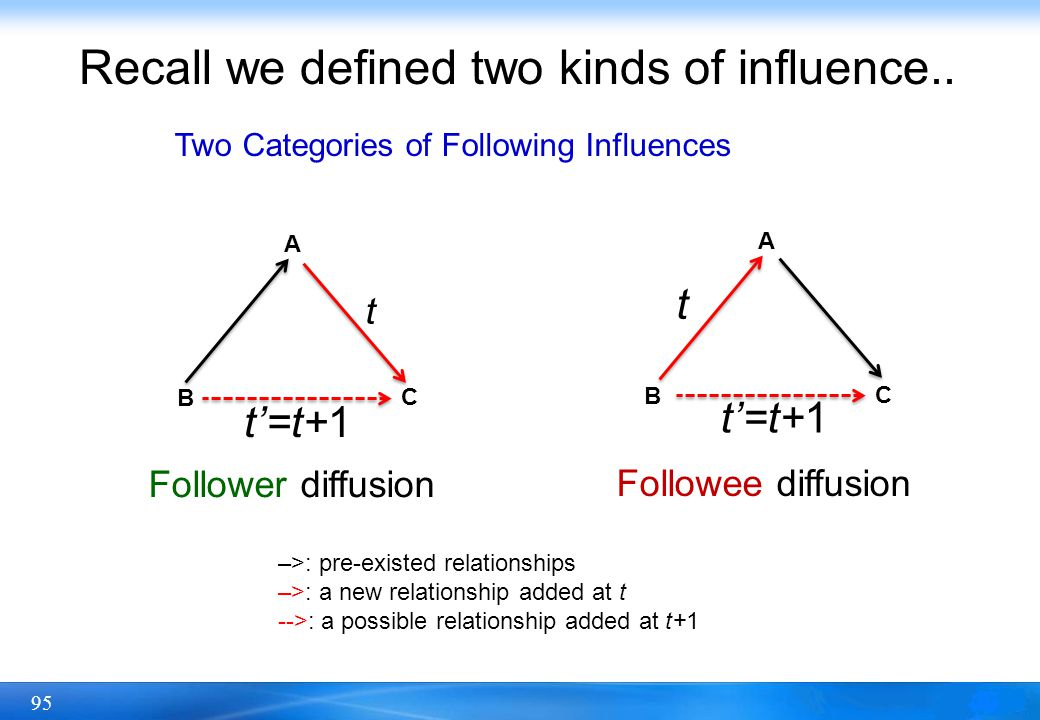 Recall we defined two kinds of influence..