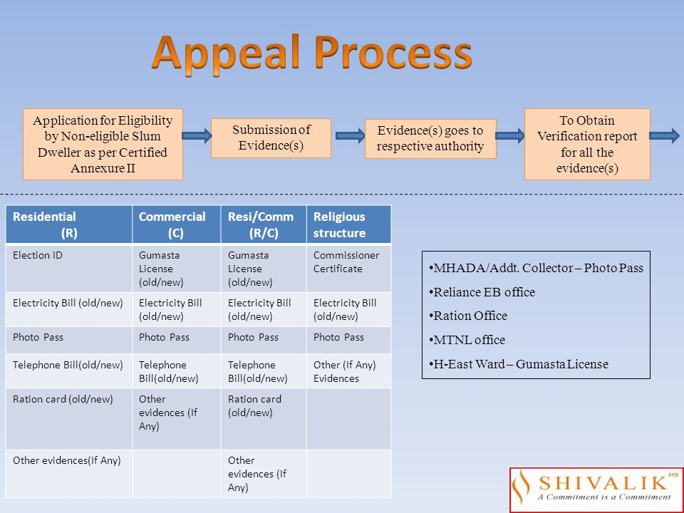 Appeal Process Application for Eligibility by Non-eligible Slum Dweller as per Certified Annexure II.