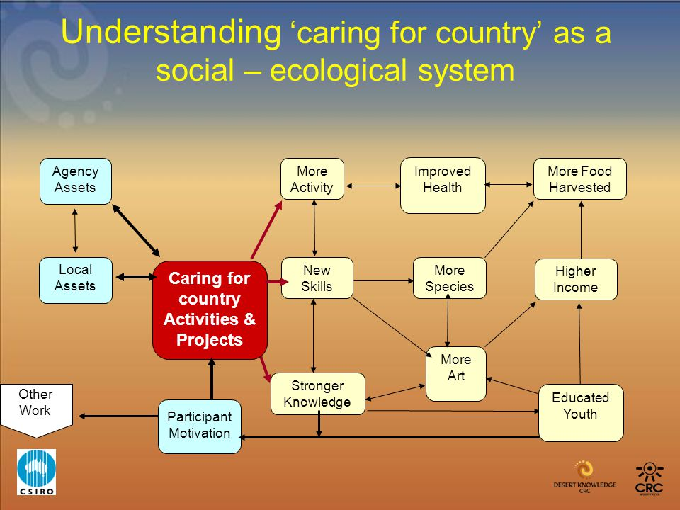 Understanding 'caring for country' as a social – ecological system