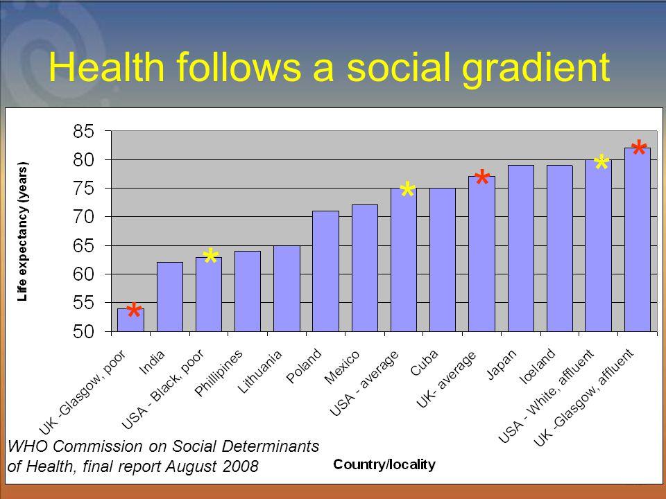 Health follows a social gradient