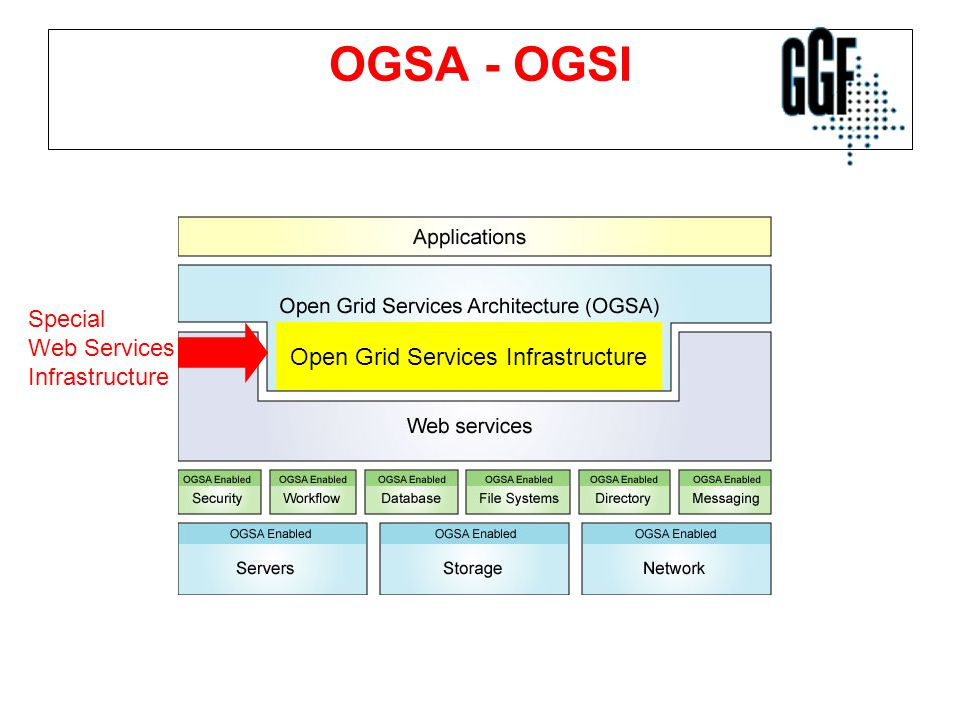 Open Grid Services Infrastructure