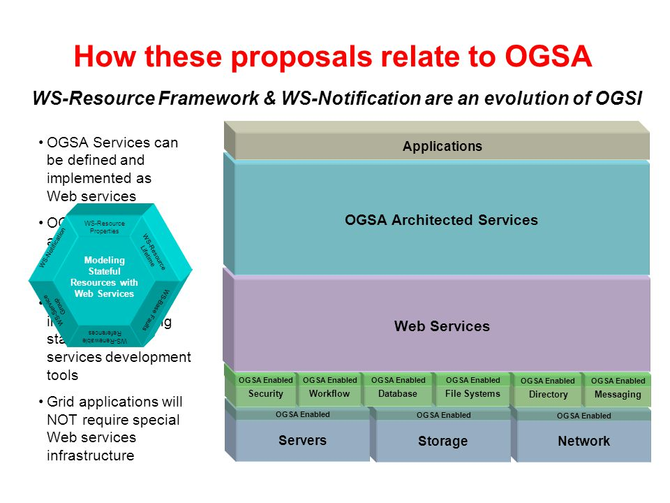 How these proposals relate to OGSA OGSA Architected Services