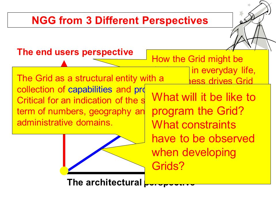 NGG from 3 Different Perspectives