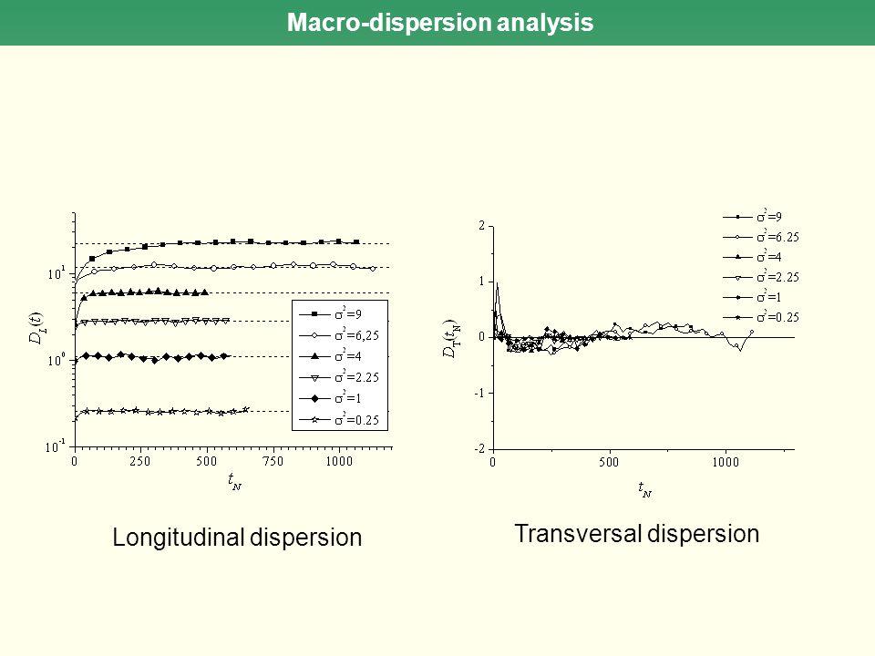 Macro-dispersion analysis